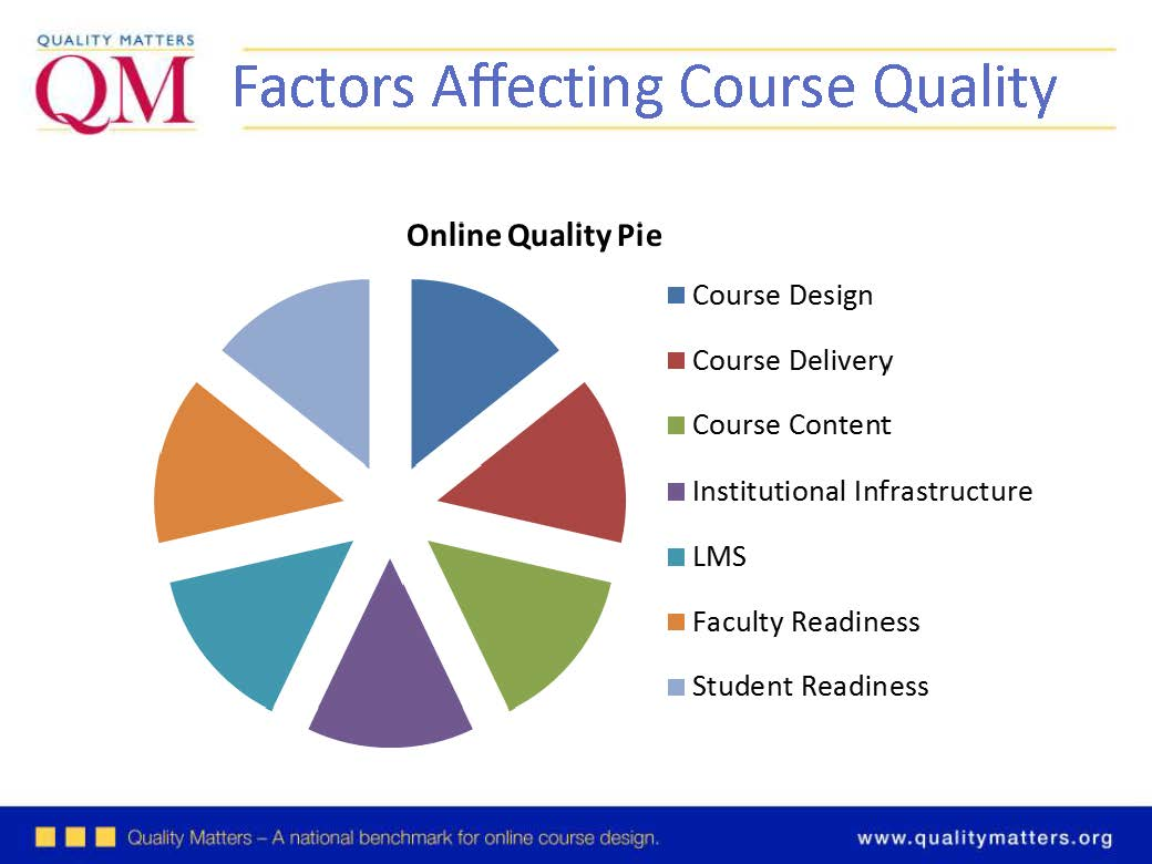 Is my course ready for qm online insider is my course ready for qm 1betcityfo Images