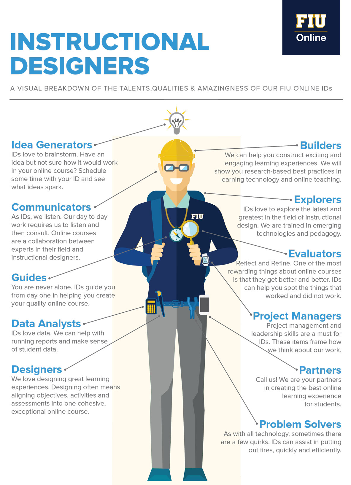Fiu Online Instructional Designers Infographic Online Insider