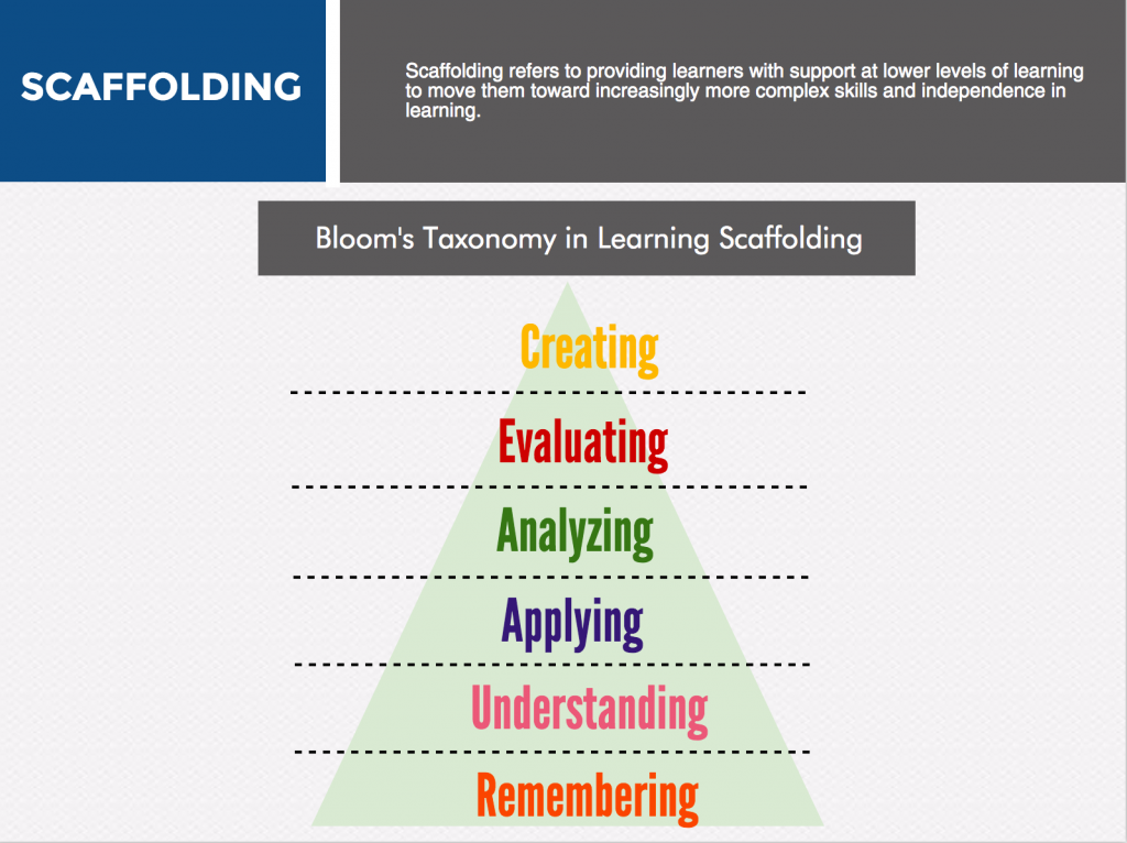 Bloom's Taxonomy in Learning Scaffolding