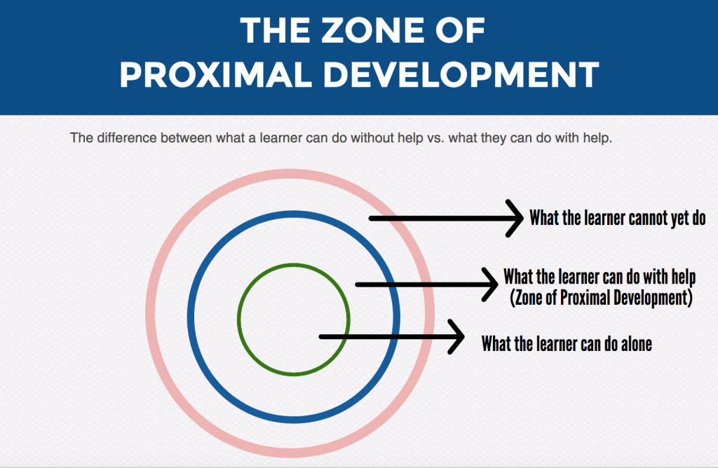 Zone of Proximal Development in Online Courses