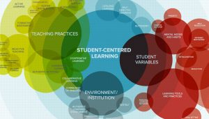 student centered learning venn diagram