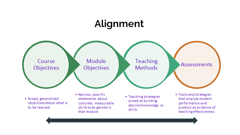 Diagram depicting an example of objective alignment