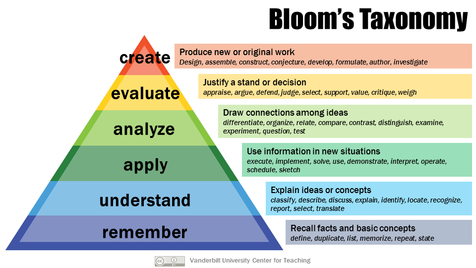 A pyramid diagram featuring the levels of Bloom's taxonomy