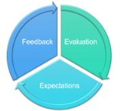 feedback evaluation expectations loop