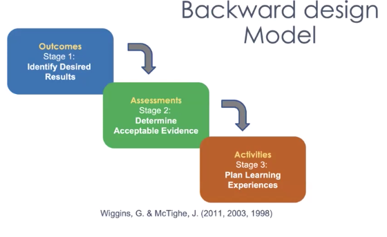 Image of Backward Design Model