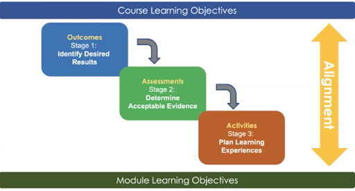 Image of alignment between outcomes, assessments, and activites
