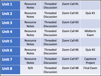 Table of learning units and corresponding assignments