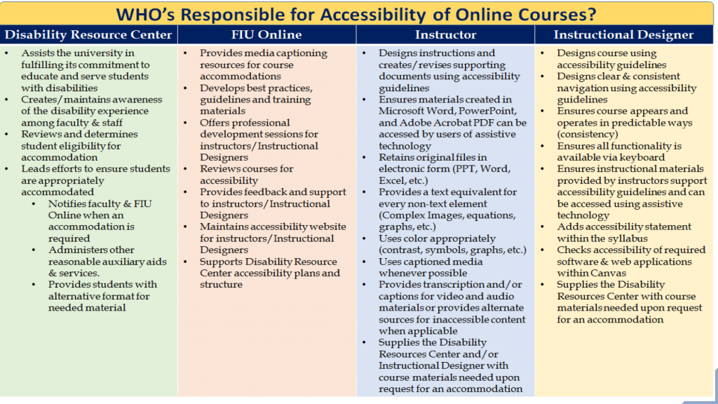 The different responsibilities for accessibility are outlined for each department: DRC, FIU Online, Instructor, Instructional Designer.