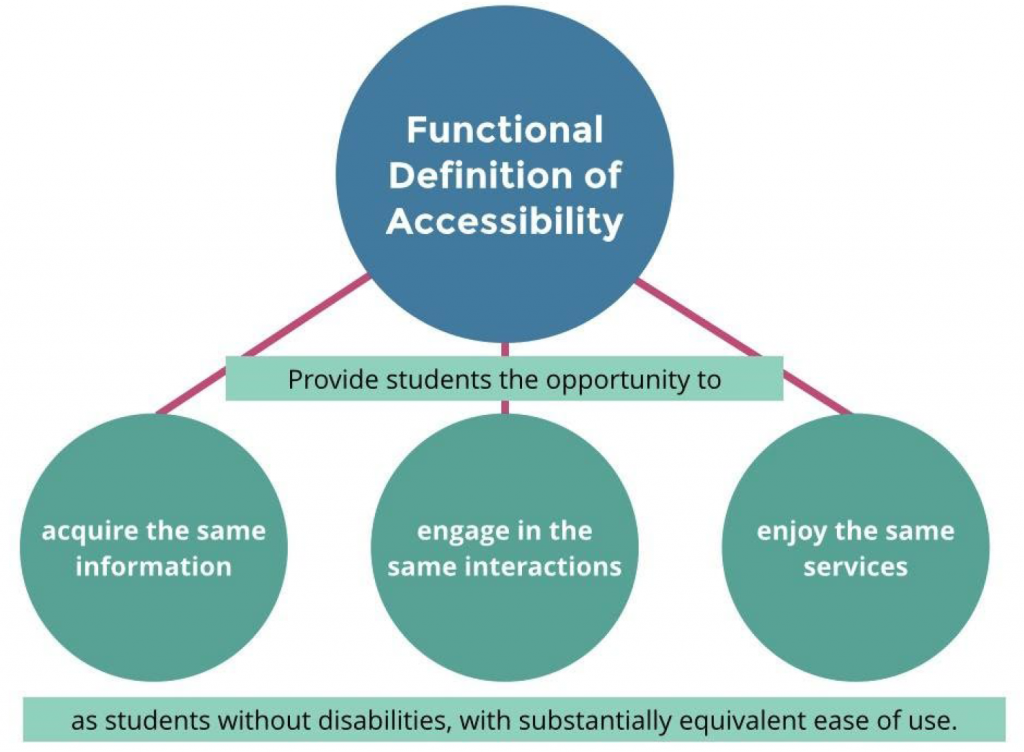 The functional definition of accessibility is broken down to support students with disabilities an opportunity to: acquire the same information, engage in interactions, and enjoy the same services.