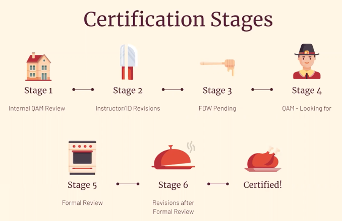 quality matters certification stages for quality online course design