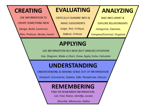 Bloom's Taxonomy Framework for creating engaging discussions